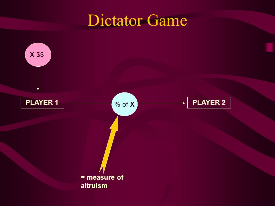 Dictator Game PLAYER 1PLAYER 2 X $$% of X = measure of altruism
