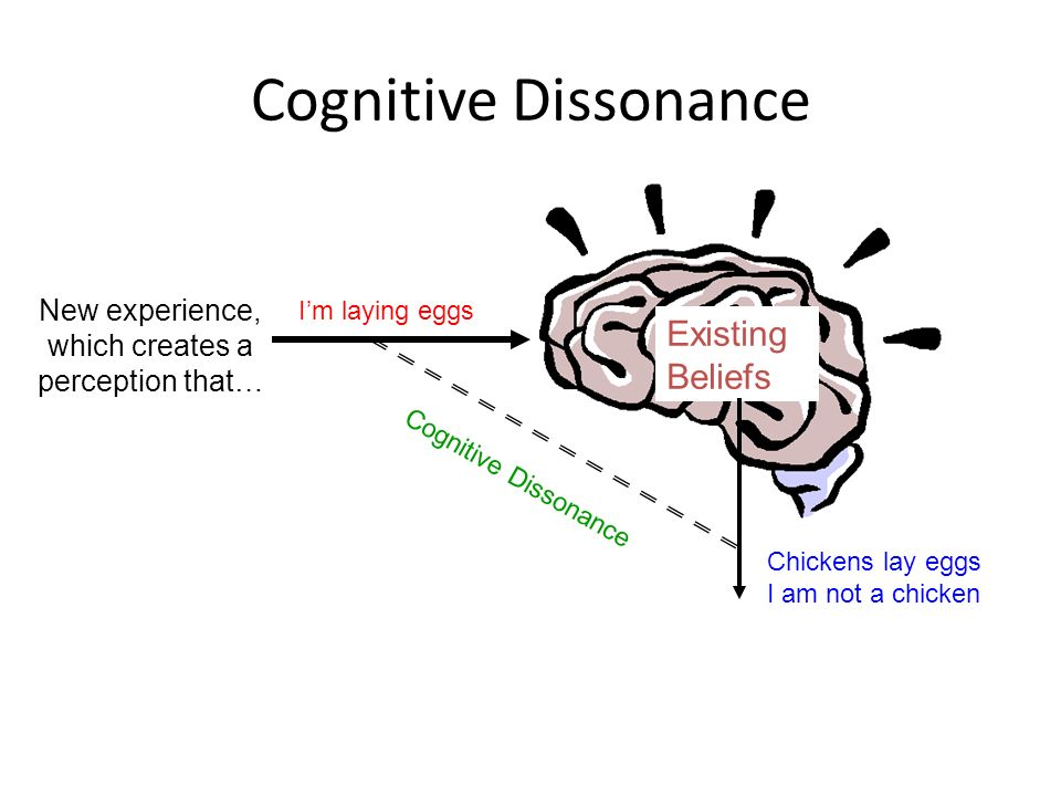 Cognitive Dissonance Existing Beliefs New experience, which creates a perception that… Im laying eggs Chickens lay eggs I am not a chicken Cognitive D