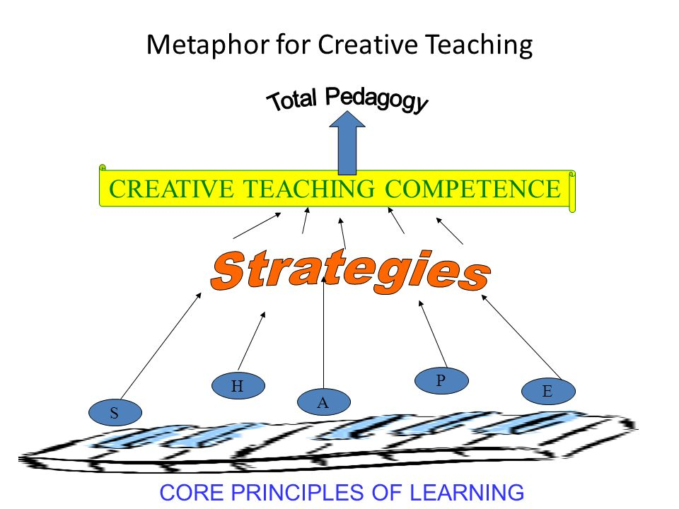 Metaphor for Creative Teaching H P A S E CREATIVE TEACHING COMPETENCE CORE PRINCIPLES OF LEARNING