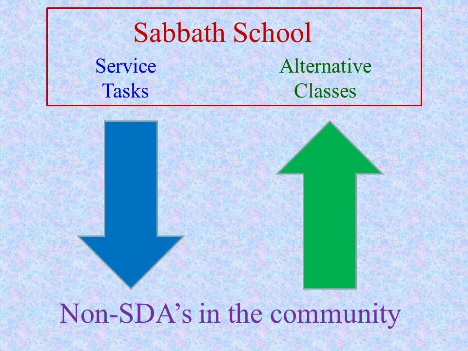 Non-SDAs in the community Service Tasks Sabbath School Alternative Classes