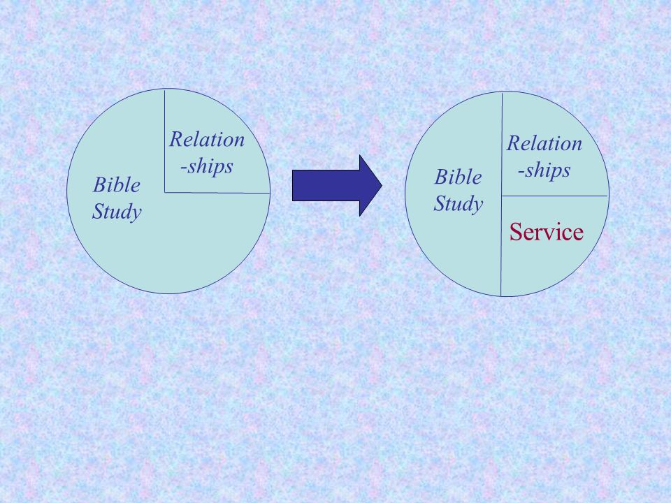A disciple-making Sabbath School needs to balance two important emphasis: Outreach Nurture