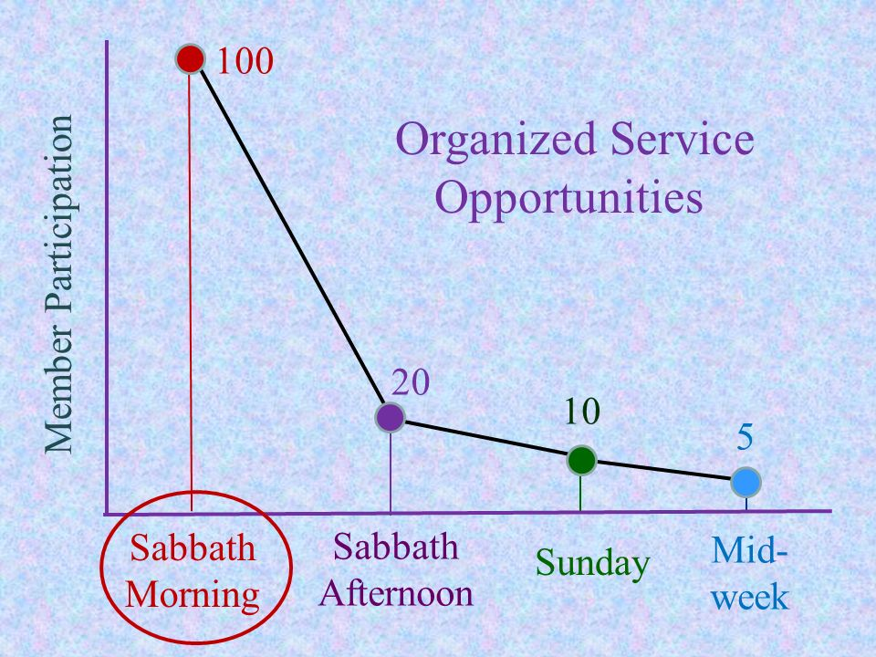 Plan 1: Dedicate 15 minutes of Sabbath School time in the group each week to service.