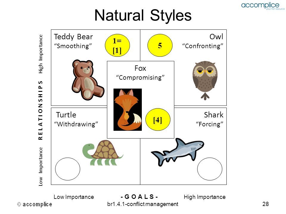 br1.4.1-conflict management28 Natural Styles Teddy Bear Smoothing Turtle Withdrawing Shark Forcing Owl Confronting Fox Compromising Low Importance R E