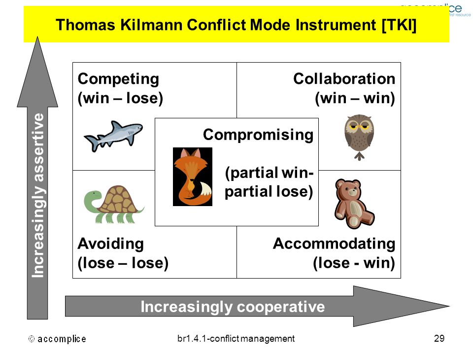 br1.4.1-conflict management29 Thomas Kilmann Conflict Mode Instrument [TKI] Increasingly assertive Increasingly cooperative Competing (win – lose) Col