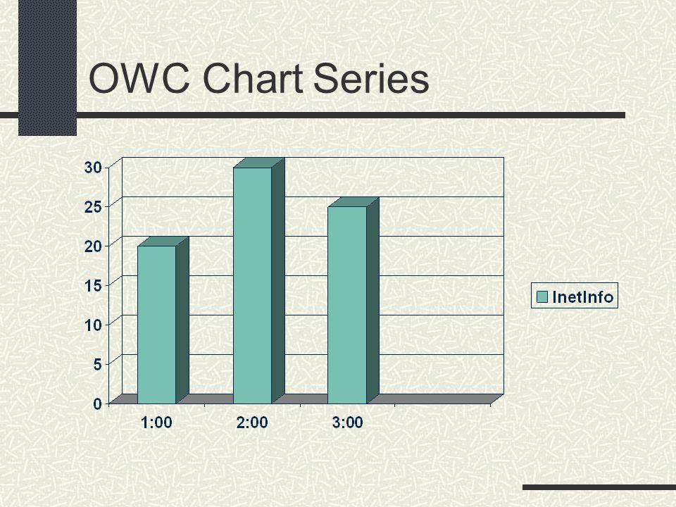 OWC Chart Series