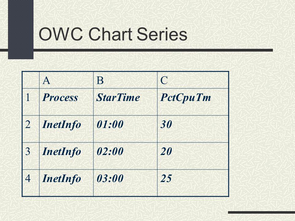 ABC 1ProcessStarTimePctCpuTm 2InetInfo01:0030 3InetInfo02:0020 4InetInfo03:0025