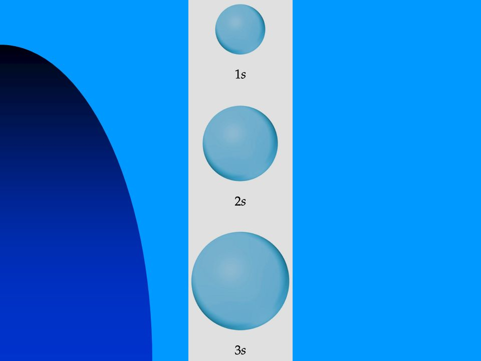 s Orbitals- spherical Each one can hold 2 electrons! 1s orbital 2s orbital