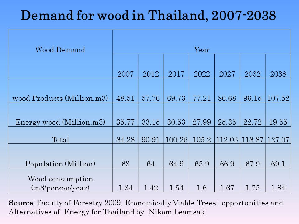 Demand for wood in Thailand, 2007-2038 Wood DemandYear 2007201220172022202720322038 wood Products (Million.m3)48.5157.7669.7377.2186.6896.15107.52 Ene