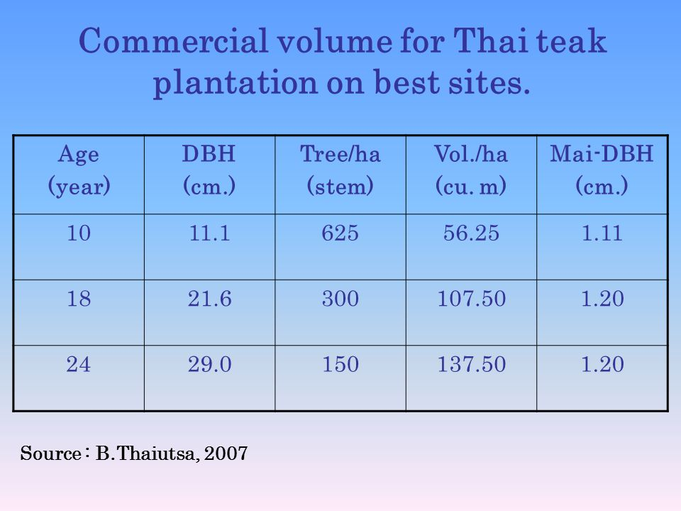 Commercial volume for Thai teak plantation on best sites. Age (year) DBH (cm.) Tree/ha (stem) Vol./ha (cu. m) Mai-DBH (cm.) 1011.162556.251.11 1821.63