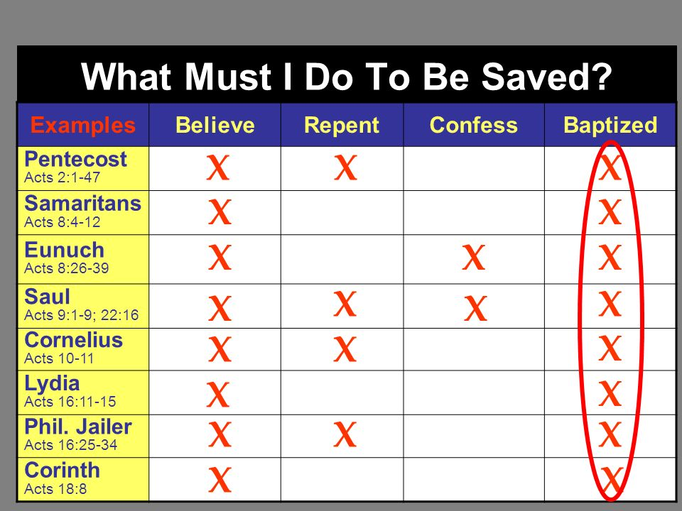 What Must I Do To Be Saved? ExamplesBelieveRepentConfessBaptized Pentecost Acts 2:1-47 Samaritans Acts 8:4-12 Eunuch Acts 8:26-39 Saul Acts 9:1-9; 22: