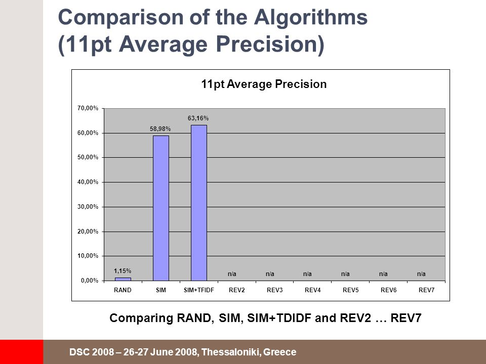 DSC 2008 – 26-27 June 2008, Thessaloniki, Greece Comparison of the Algorithms (11pt Average Precision) Comparing RAND, SIM, SIM+TDIDF and REV2 … REV7