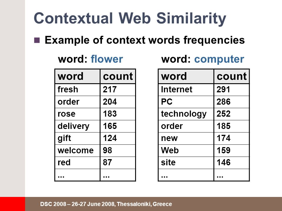 DSC 2008 – 26-27 June 2008, Thessaloniki, Greece Contextual Web Similarity Example of context words frequencies wordcount fresh217 order204 rose183 delivery165 gift124 welcome98 red87...