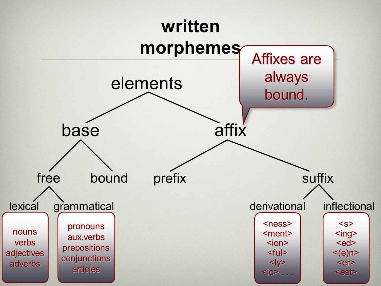 baseaffix freebound prefixsuffix elements lexicalgrammatical written morphemes Affixes are always bound. derivationalinflectional nounsverbsadjectives