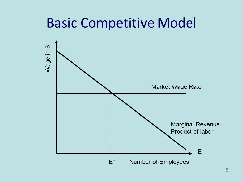 Basic Competitive Model Number of Employees E Wage in $ Marginal Revenue Product of labor Market Wage Rate E* 5
