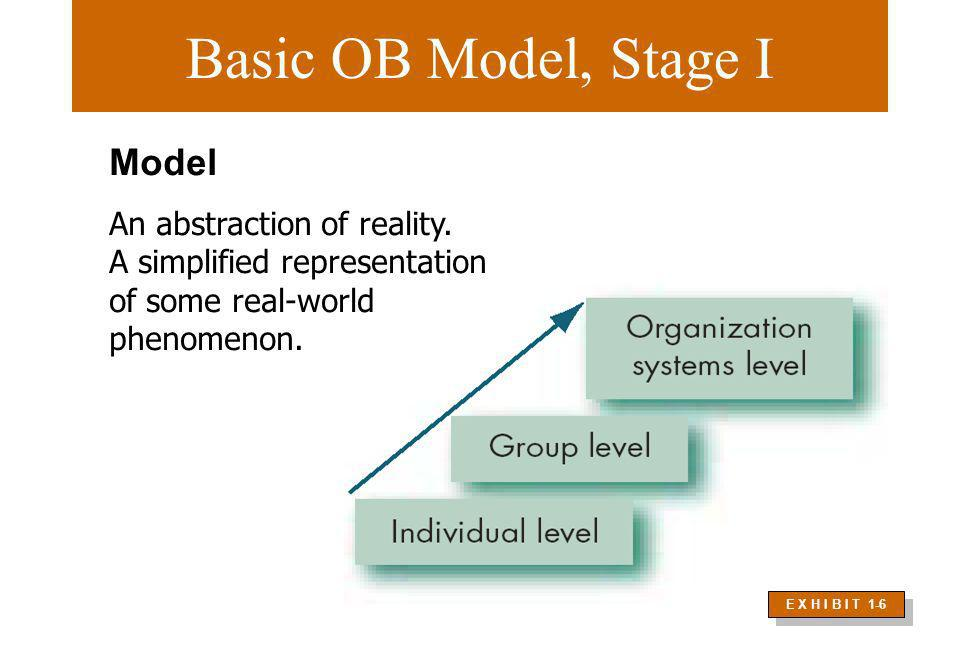 Basic OB Model, Stage I E X H I B I T 1-6 Model An abstraction of reality. A simplified representation of some real-world phenomenon.
