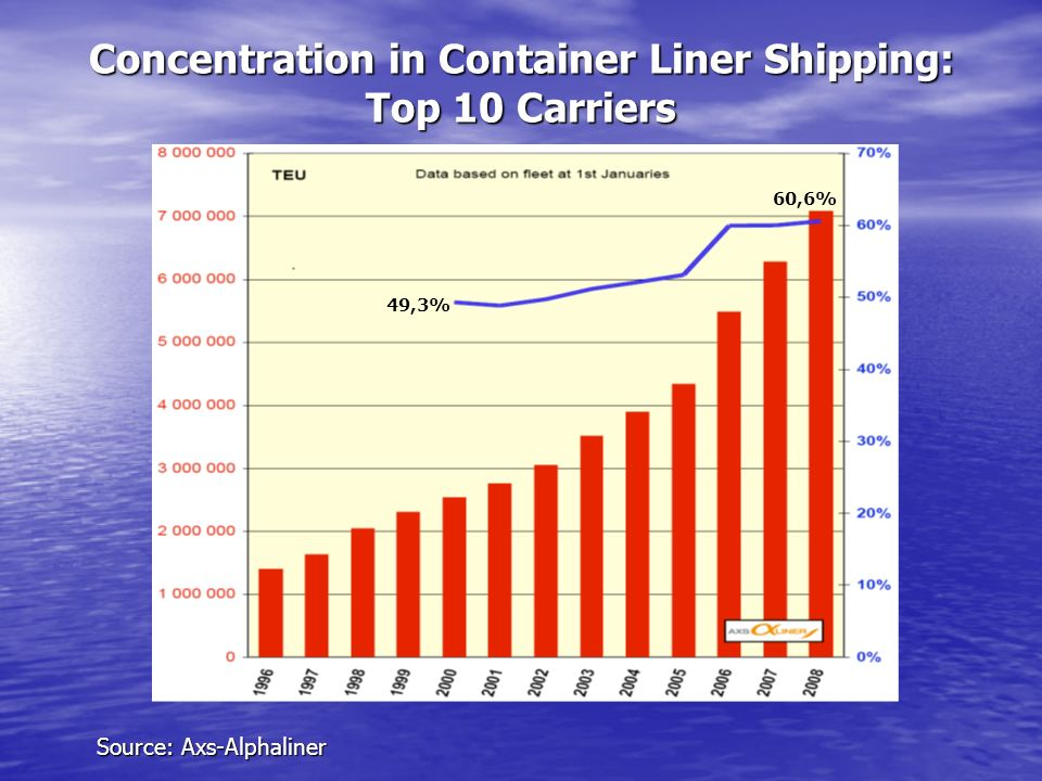 Concentration in Container Liner Shipping: Top 10 Carriers Source: Axs-Alphaliner 60,6% 49,3%