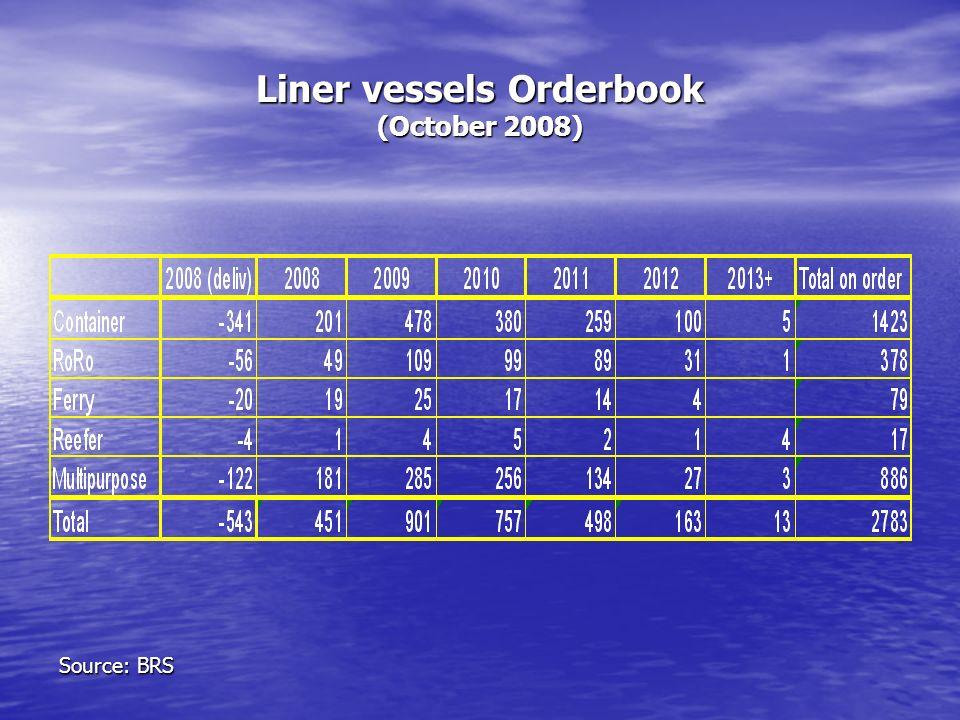 Liner vessels Orderbook (October 2008) Source: BRS