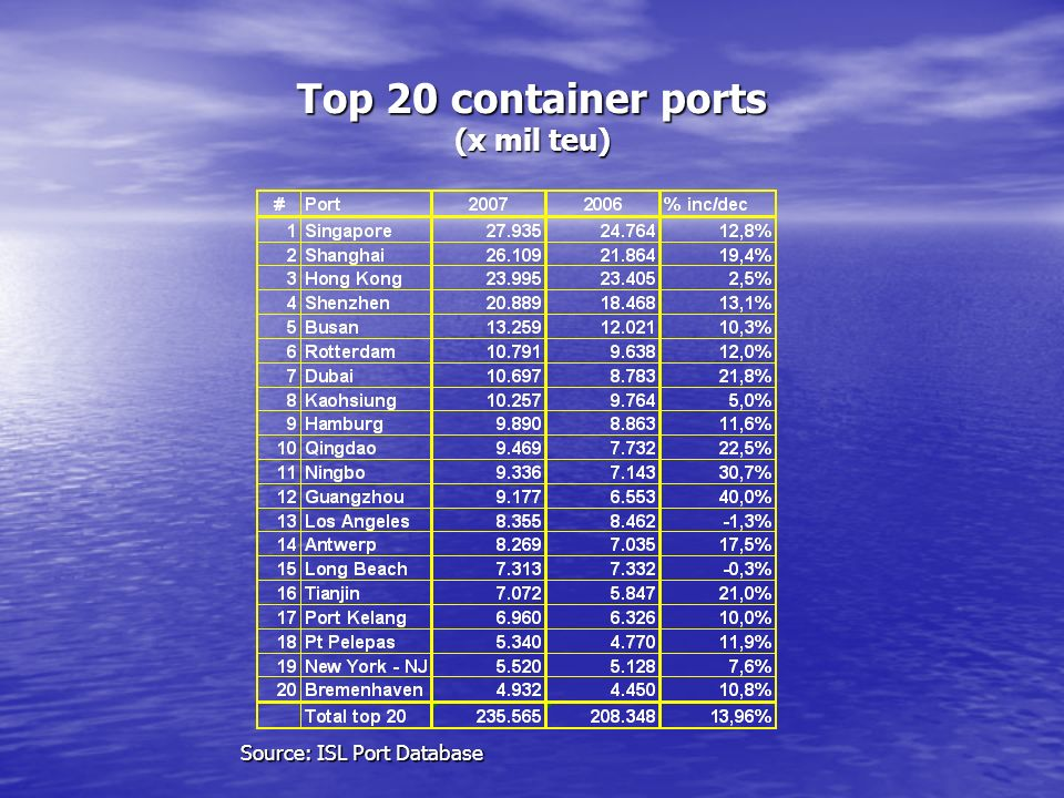 Top 20 container ports (x mil teu) Source: ISL Port Database