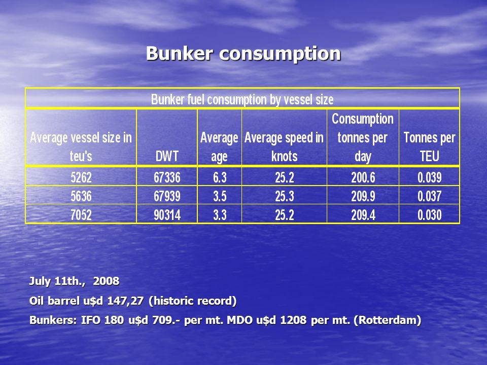Bunker consumption July 11th., 2008 Oil barrel u$d 147,27 (historic record) Bunkers: IFO 180 u$d 709.- per mt.