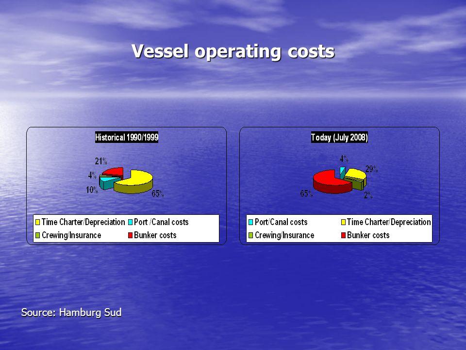 Vessel operating costs Source: Hamburg Sud
