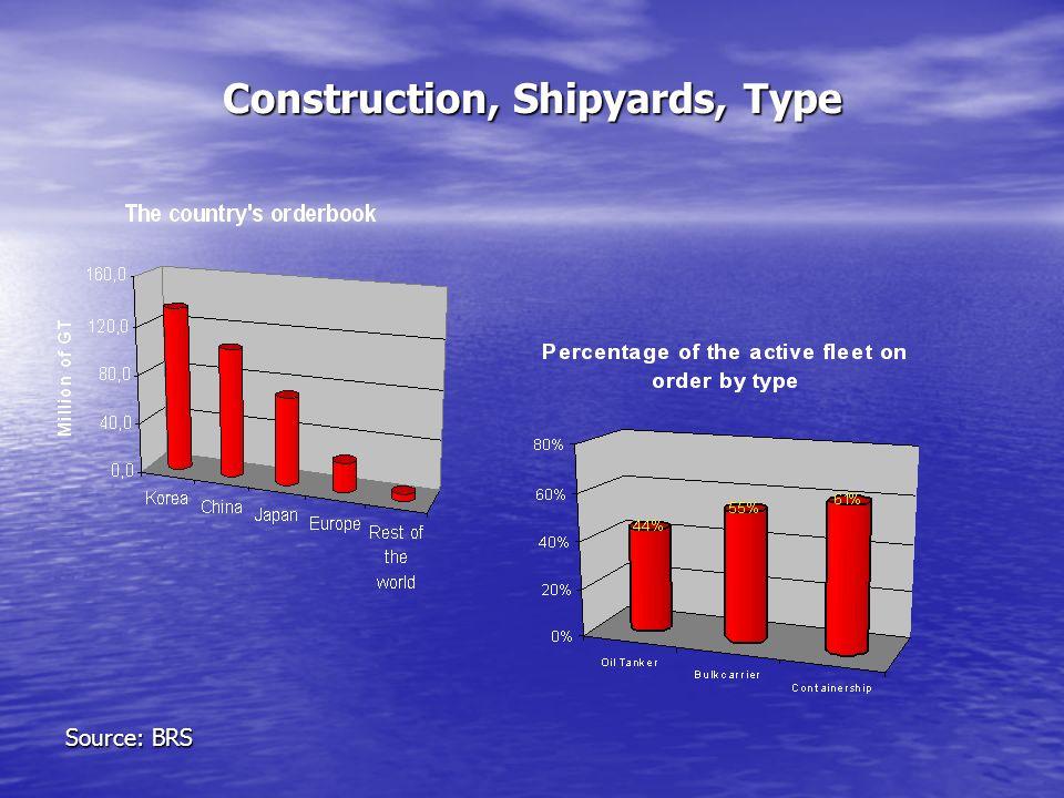 Construction, Shipyards, Type Source: BRS