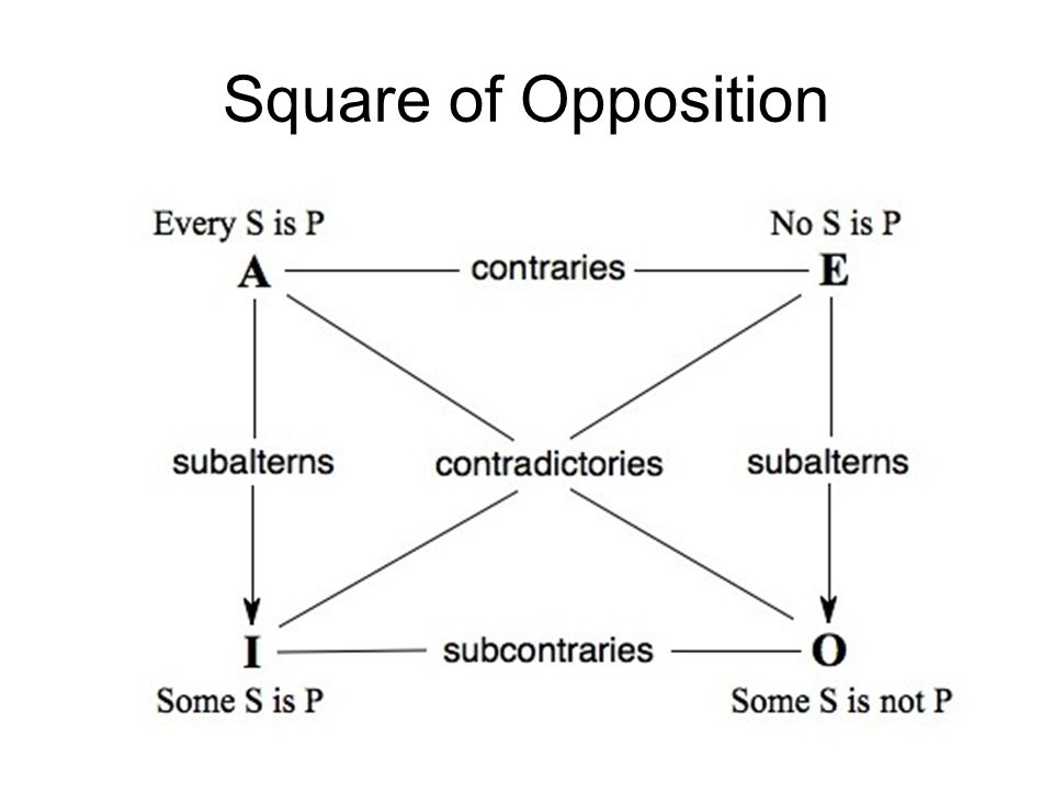 Square of Opposition