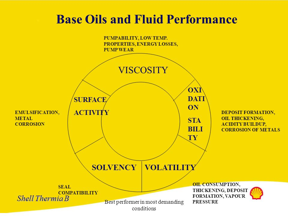 Shell Thermia B Best performer in most demanding conditions Chemical Composition Viscosity Index Oxidation Stability SolvencyBoundary Lubrication Alka