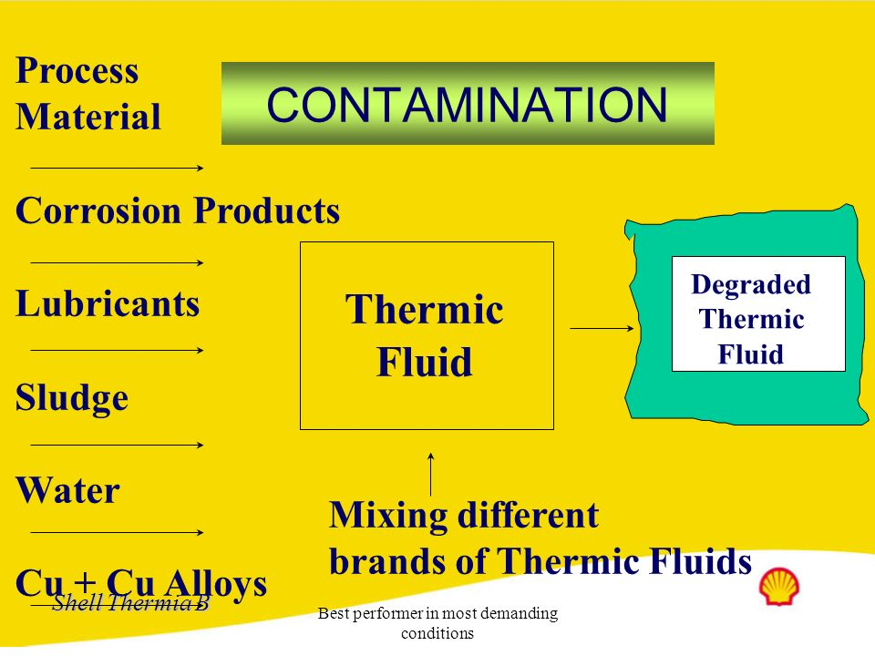 Shell Thermia B Best performer in most demanding conditions Thermic Fluid degradation Particulate fouling : Deposition of suspended matter Reaction fo