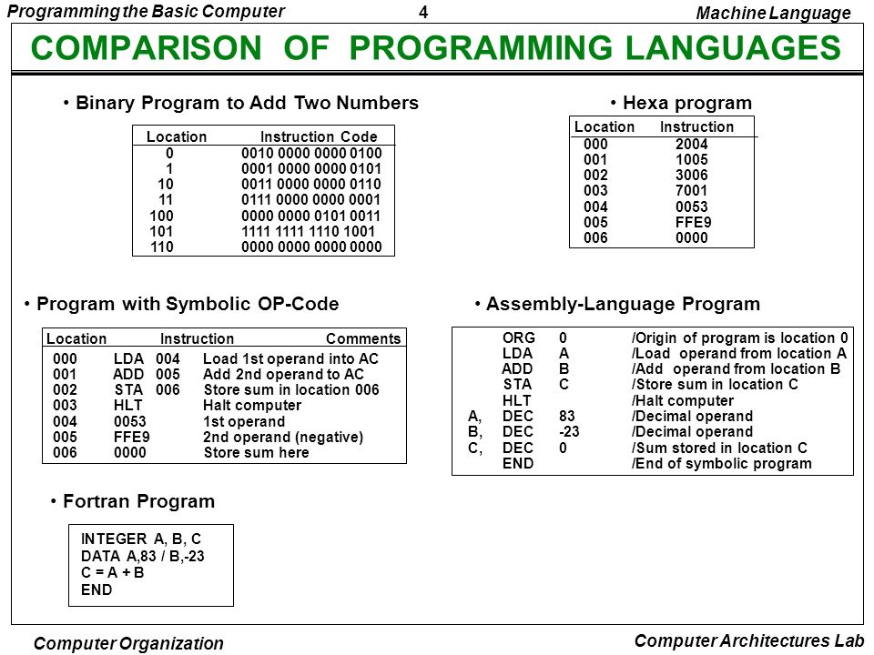 5 Programming the Basic Computer Computer Organization Computer Architectures Lab ASSEMBLY LANGUAGE Syntax of the BC assembly language Each line is arranged in three columns called fields Label field - May be empty or may specify a symbolic address consists of up to 3 characters - Terminated by a comma Instruction field - Specifies a machine or a pseudo instruction - May specify one of * Memory reference instr.