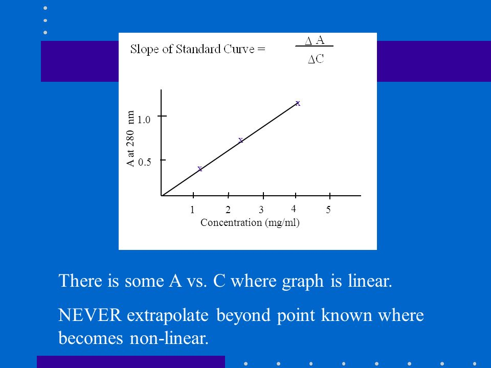 123 4 5 1.0 0.5 Concentration (mg/ml) A at 280 nm There is some A vs. C where graph is linear. NEVER extrapolate beyond point known where becomes non-