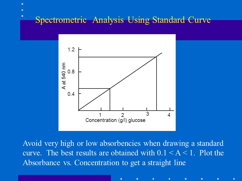 Spectrometric Analysis Using Standard Curve 1 2 3 4 0.4 0.8 1.2 A at 540 nm Concentration (g/l) glucose Avoid very high or low absorbencies when drawi