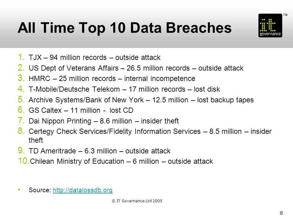 TM All Time Top 10 Data Breaches 1. TJX – 94 million records – outside attack 2.