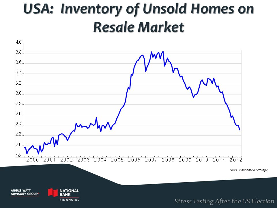 Stress Testing After the US Election USA: Inventory of Unsold Homes on Resale Market NBFG Economy & Strategy
