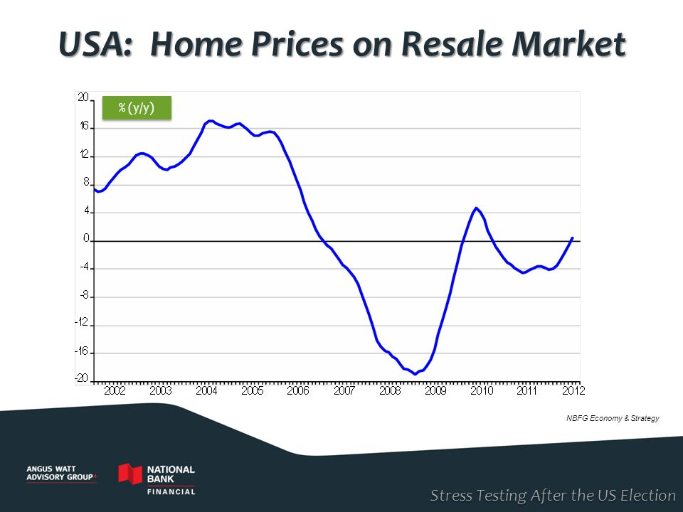 Stress Testing After the US Election USA: Home Prices on Resale Market NBFG Economy & Strategy % (y/y)