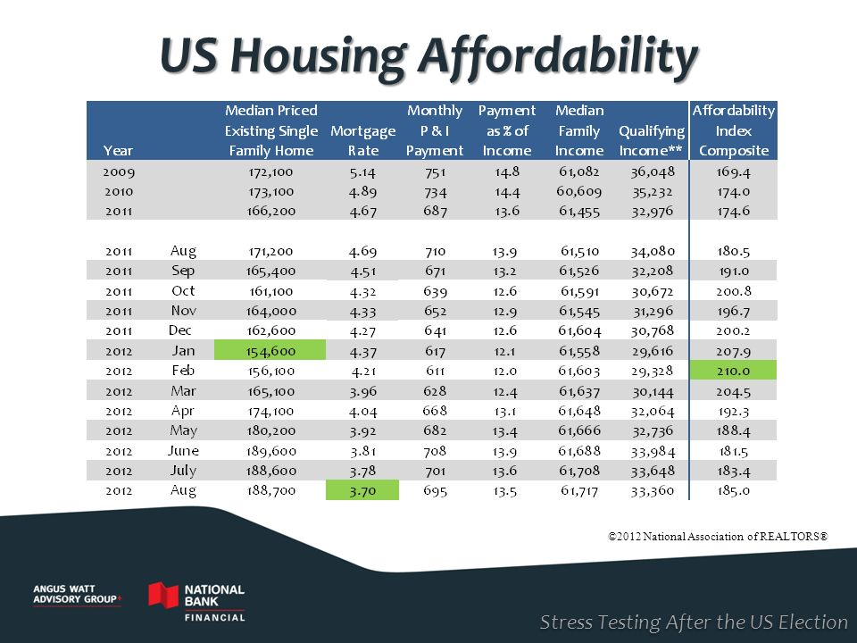 ©2012 National Association of REALTORS® Stress Testing After the US Election US Housing Affordability