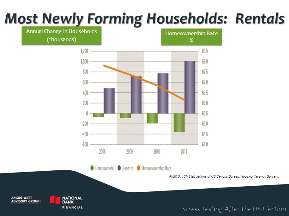 Most Newly Forming Households: Rentals PIMCO, JCHS tabulations of US Census Bureau, Housing Vacancy Surveys Annual Change in Households (thousands) An