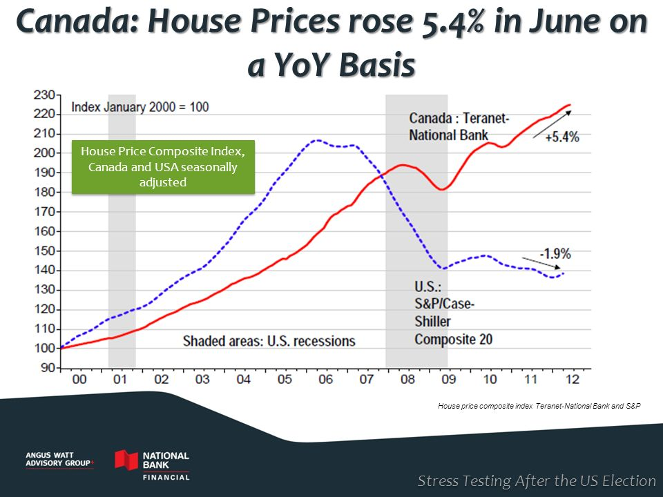 Stress Testing After the US Election Canada: House Prices rose 5.4% in June on a YoY Basis House price composite index Teranet-National Bank and S&P H