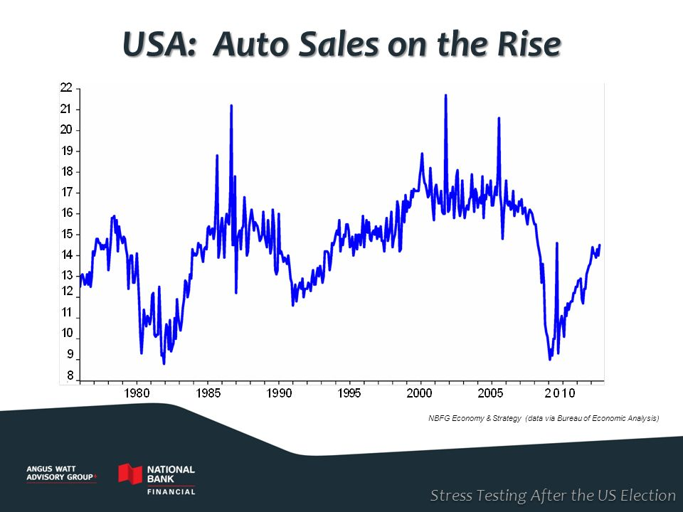 Stress Testing After the US Election USA: Auto Sales on the Rise NBFG Economy & Strategy (data via Bureau of Economic Analysis)