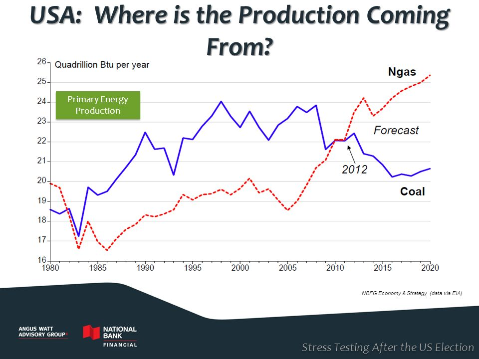 Stress Testing After the US Election USA: Where is the Production Coming From? NBFG Economy & Strategy (data via EIA) Primary Energy Production