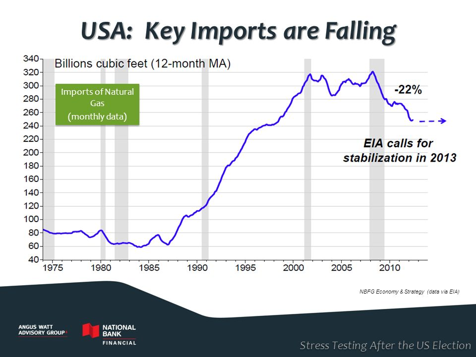 Stress Testing After the US Election USA: Key Imports are Falling NBFG Economy & Strategy (data via EIA) Imports of Natural Gas (monthly data) Imports