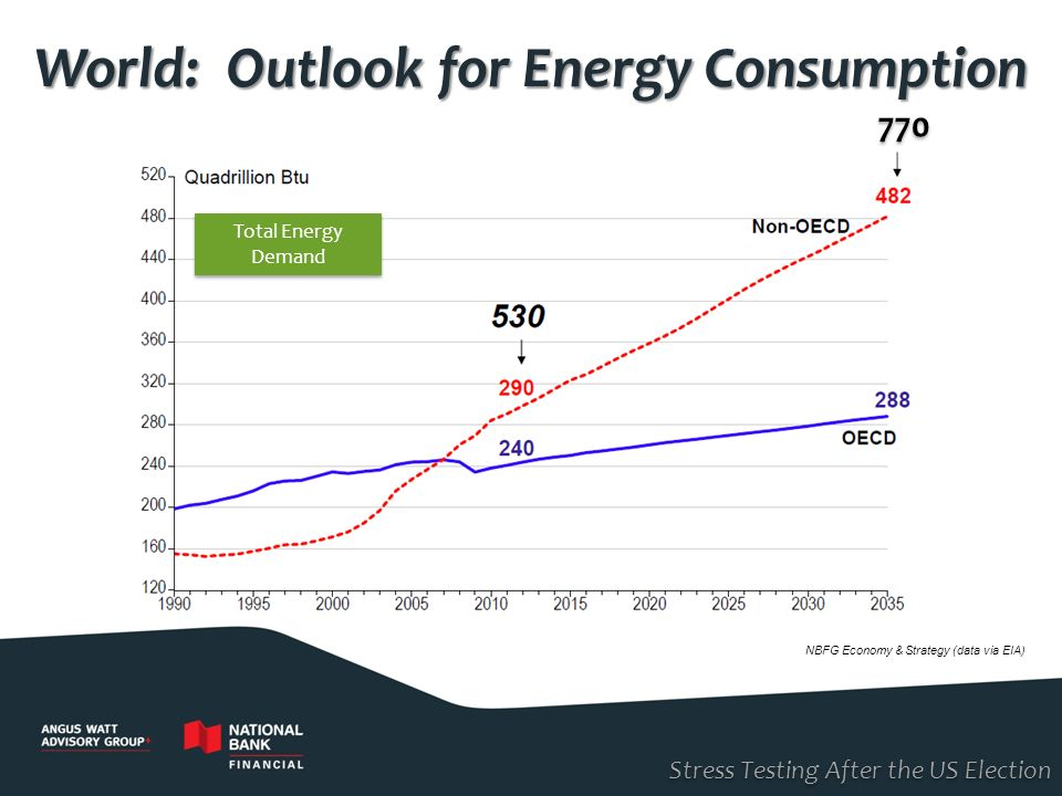 Stress Testing After the US Election World: Outlook for Energy Consumption NBFG Economy & Strategy (data via EIA) 770 Total Energy Demand