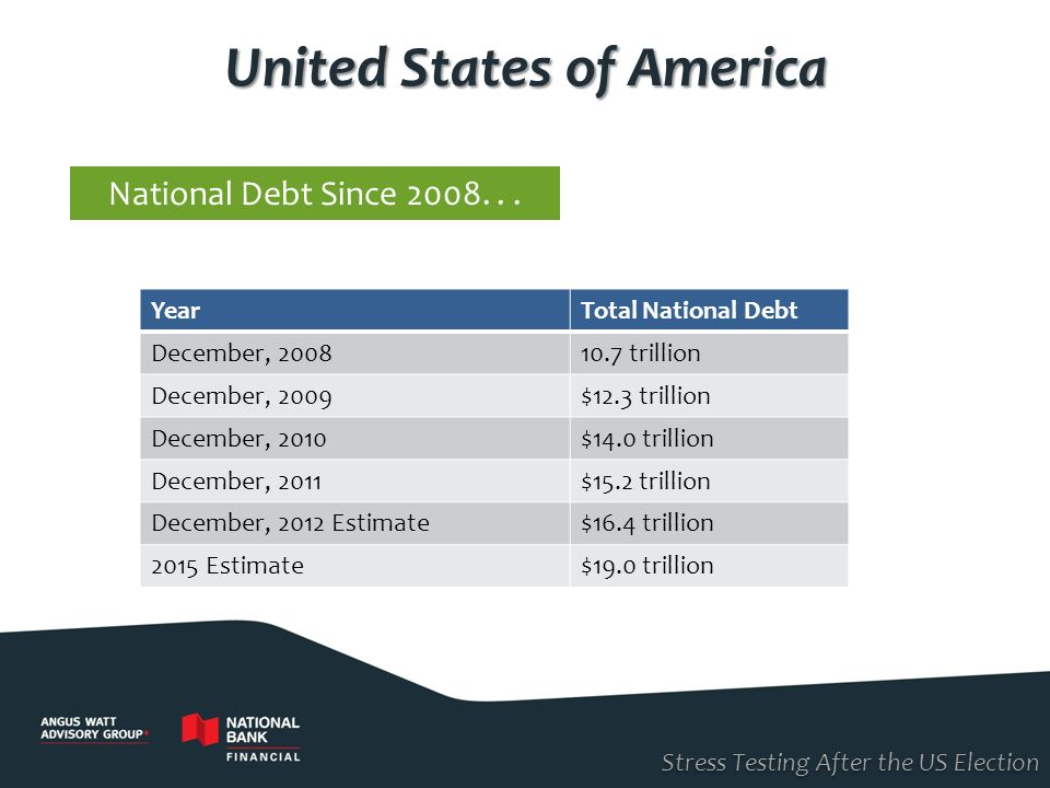 Since 2008... YearTotal National Debt December, 200810.7 trillion December, 2009$12.3 trillion December, 2010$14.0 trillion December, 2011$15.2 trilli