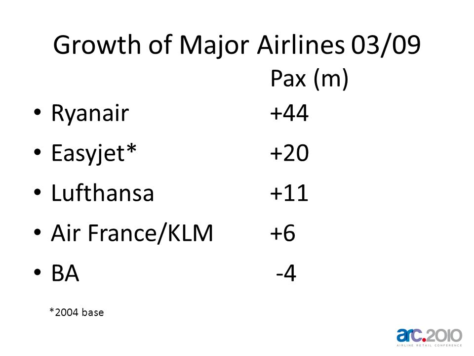 Growth of Major Airlines 03/09 Pax (m) Ryanair+44 Easyjet*+20 Lufthansa +11 Air France/KLM +6 BA -4 *2004 base