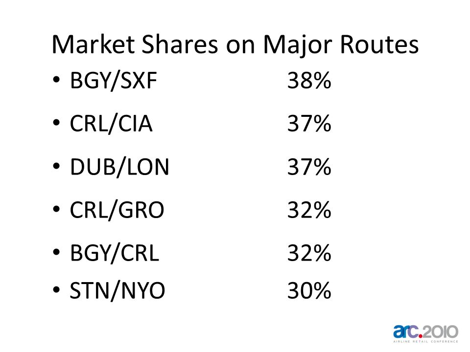 Market Shares on Major Routes BGY/SXF38% CRL/CIA37% DUB/LON37% CRL/GRO32% BGY/CRL32% STN/NYO30%