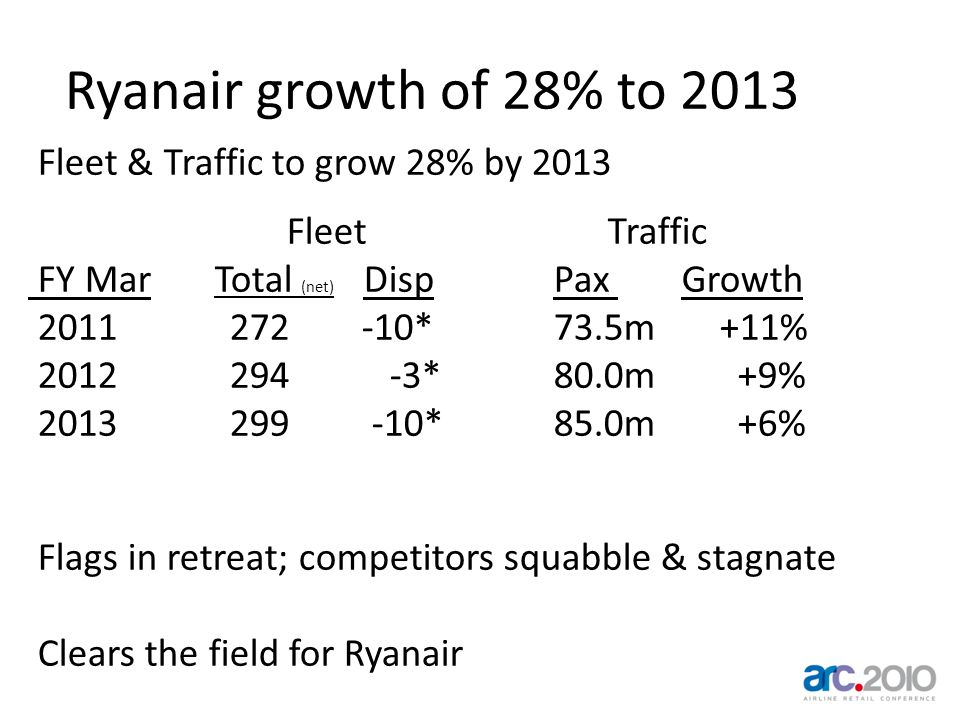 Ryanair growth of 28% to 2013 Fleet & Traffic to grow 28% by 2013 Fleet Traffic FY Mar Total (net) Disp Pax Growth 2011 272 -10* 73.5m +11% 2012 294 -