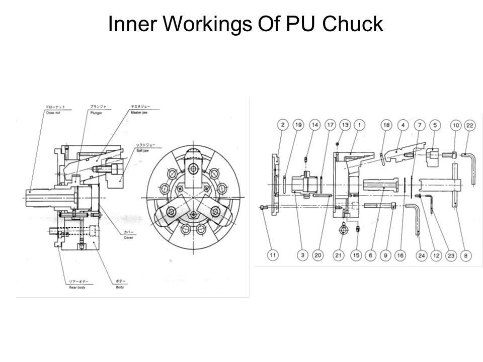 Inner Workings Of PU Chuck