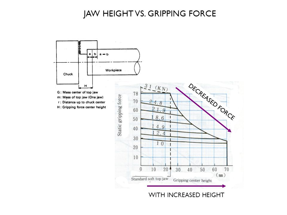 JAW HEIGHT VS. GRIPPING FORCE WITH INCREASED HEIGHT DECREASED FORCE