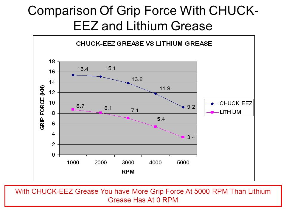 Comparison Of Grip Force With CHUCK- EEZ and Lithium Grease With CHUCK-EEZ Grease You have More Grip Force At 5000 RPM Than Lithium Grease Has At 0 RP