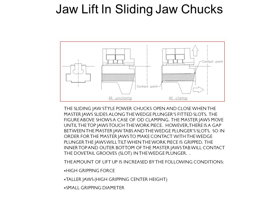 THE SLIDING JAW STYLE POWER CHUCKS OPEN AND CLOSE WHEN THE MASTER JAWS SLIDES ALONG THE WEDGE PLUNGERS FITTED SLOTS. THE FIGURE ABOVE SHOWS A CASE OF