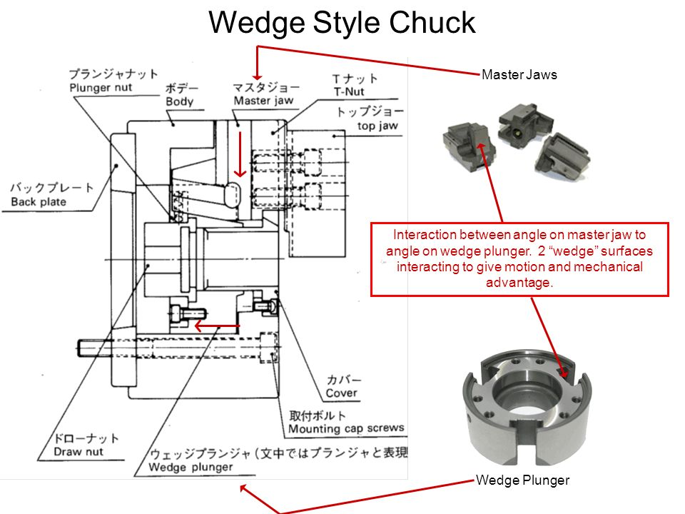 HOW THE UVE SERIES WORKS AIR FLOWS INTO THE CHUCK AND PUSHES ON THE PISTON.